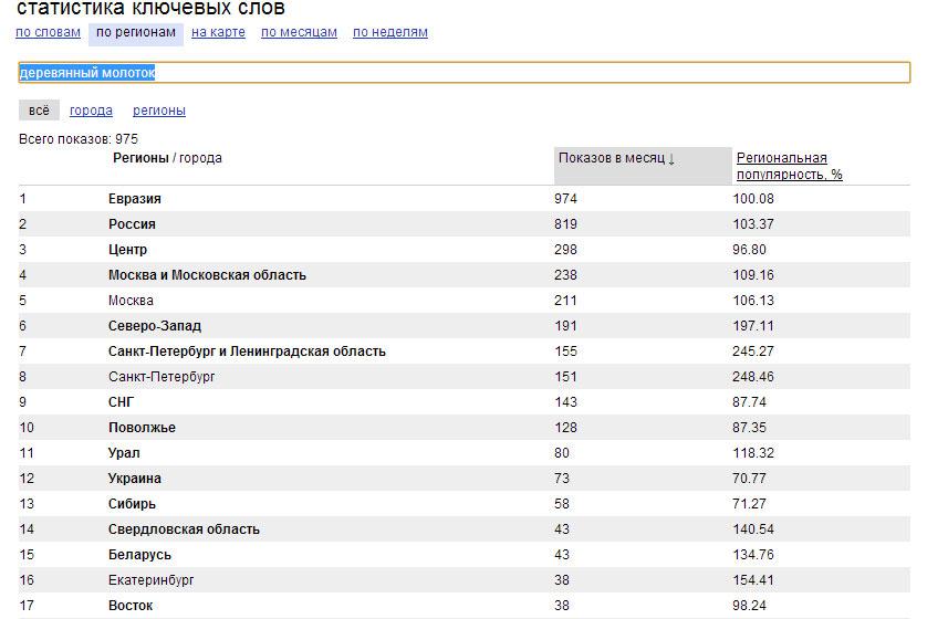 Количество запросов в интернете